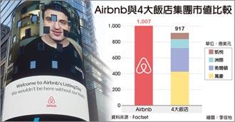 Airbnb掛牌首日 漲逾1倍