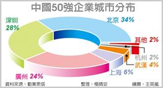 高科技高成長50強 北京占大宗