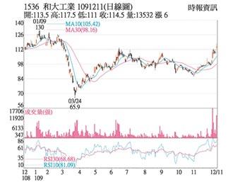熱門股-和大 外資大買價量齊揚