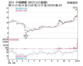 热门股-中鸿 钢价高涨接单畅旺