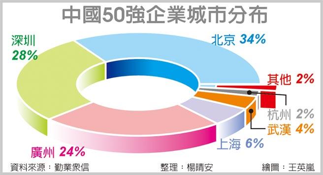 中国50强企业城市分布