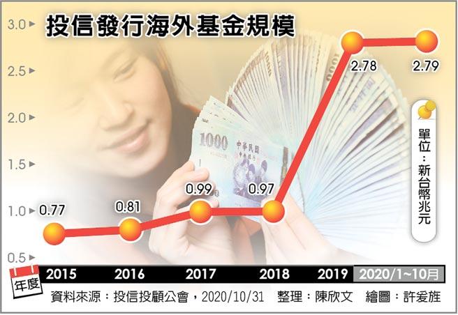 投信發行海外基金規模