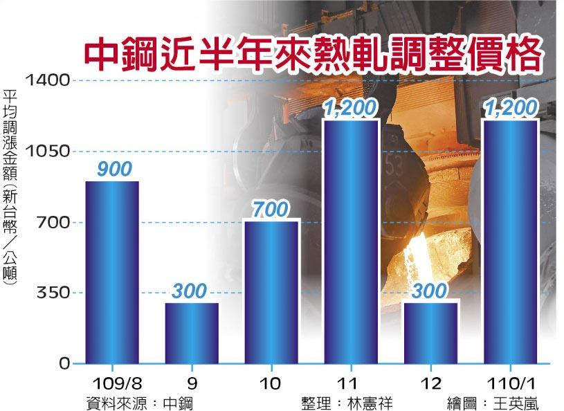 中鋼近半年來熱軋調整價格