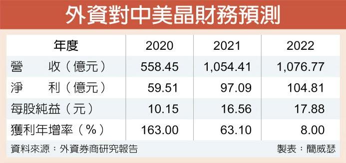 外资对中美晶财务预测