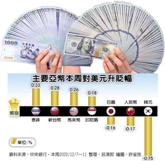 央行又放手 台幣直逼28元