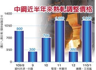 中鋼1月內銷盤價 全面大漲