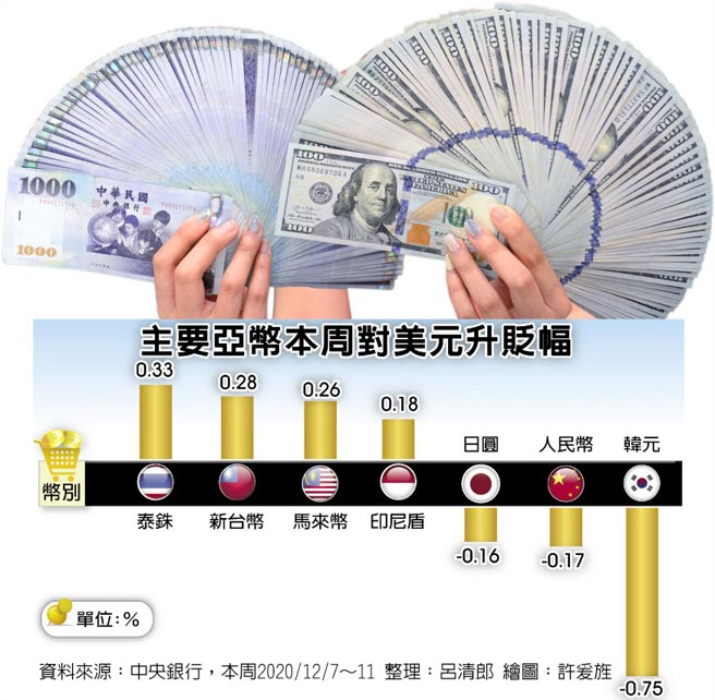 主要亚币本周对美元升贬幅