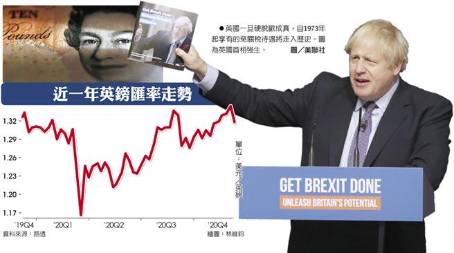 近一年英鎊匯率走勢 英國一旦硬脫歐成真,自1973年起享有的免關稅待遇將走入歷史。圖為英國首相強生。圖/美聯社