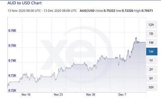 外匯市場異軍突起 澳幣跨入長期走升趨勢