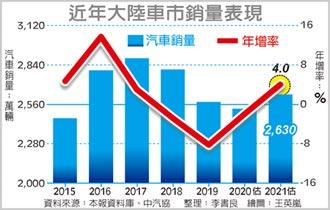 中汽協:陸明年汽車銷量 年增約4%