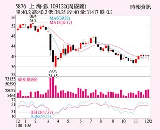 上海銀 核心業務穩健