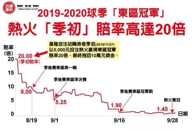 2019-2020球季「東區冠軍」熱火賠率走勢。(台灣運彩提供)