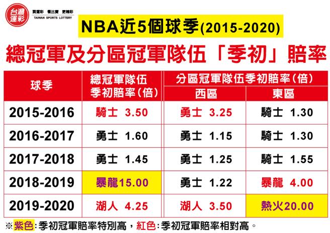 NBA總冠軍西區冠軍及東區冠軍的奪冠隊伍與其季初賠率。(台灣運彩提供)