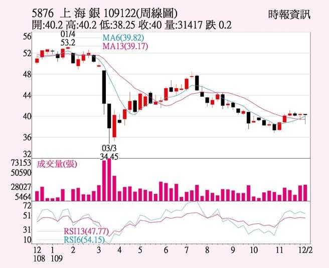上海銀周線圖