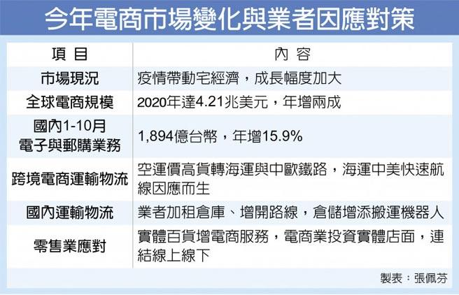 今年电商市场变化与业者因应对策
