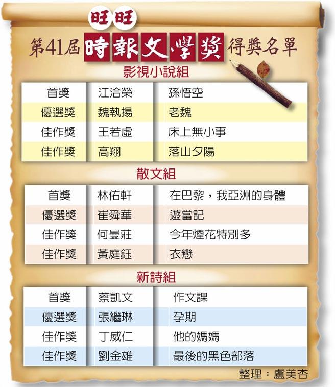 第41屆旺旺時報文學獎得獎名單