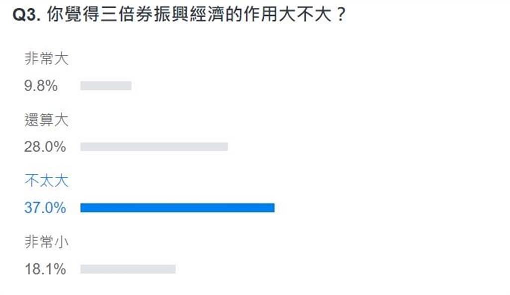 網友投票結果。(翻攝自YAHOO)