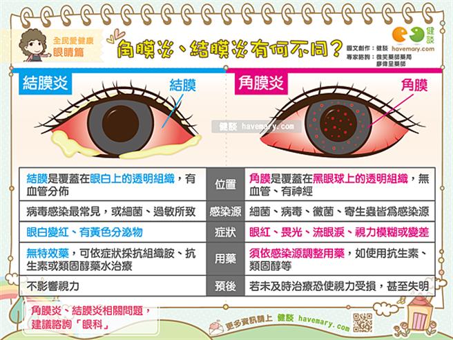 結膜炎與角膜炎大不同。(圖/微笑藥師網提供)