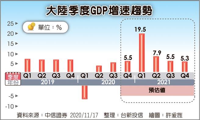 大陸季度GDP增速趨勢