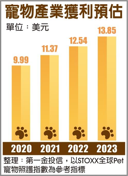寵物產業獲利預估
