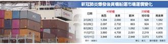 大缺櫃 貨櫃船運周周漲