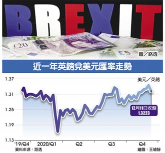 英脫歐談判進入延長賽,若最後硬脫離… 英鎊兌美元 恐貶逾10%