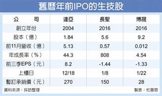達亞、長聖、博晟、加科思台港上市櫃 金鼠年生技股IPO 泛晟德集團全包