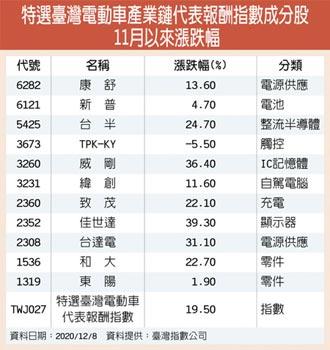元大電動車N掛牌 康舒等列成分股