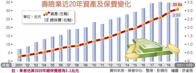 壽險業近20年資產及保費變化