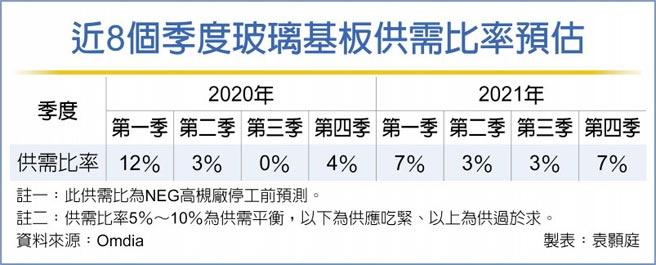 近8個季度玻璃基板供需比率預估