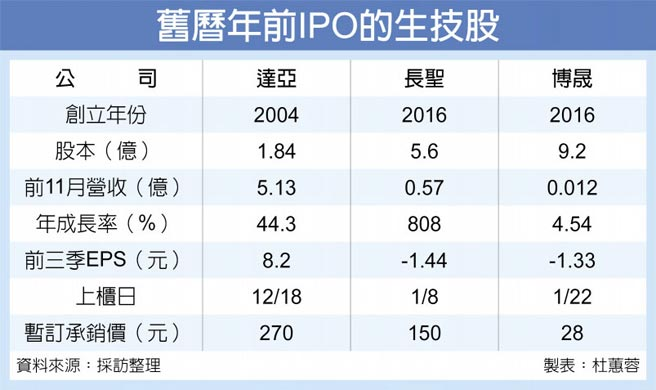 舊曆年前IPO的生技股