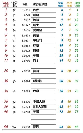 台灣超越美中!2020王道永續指標 台灣36名美國退步至40名