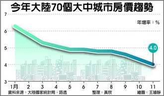 調控收效 陸11月房價漲幅回落