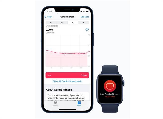 蘋果推出iOS 14.3以及watchOS 7.2,同步推出心適能偵測功能。(摘自蘋果官網)