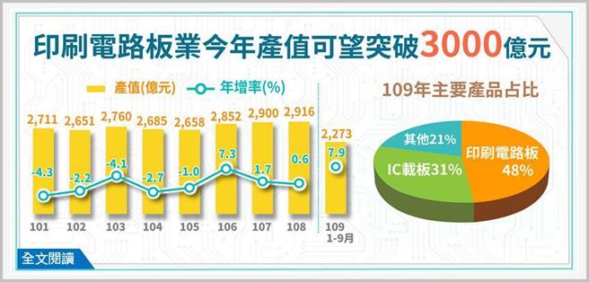 印刷電路板業今年產值可望突破3,000億元。圖/經濟部