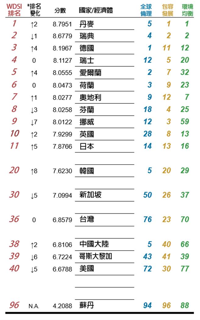 2020王道永續指標排行 (中華文化永續發展基金會提供)