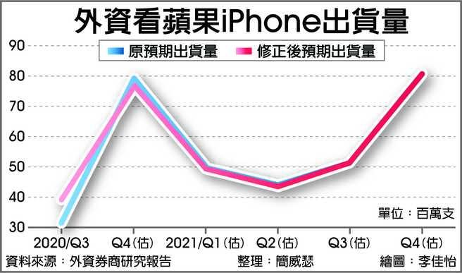 外資看蘋果iPhone出貨量