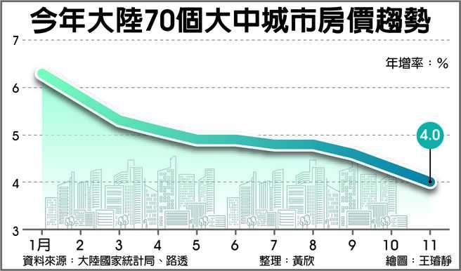 今年大陸70個大中城市房價趨勢