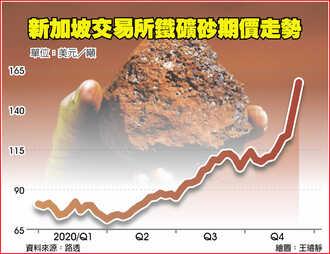 鐵礦砂飆價 一個月漲3成