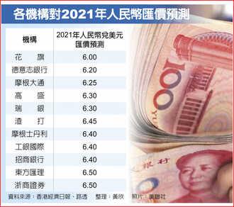 花旗:明年人民幣升破6元