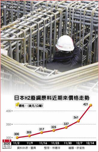 鋼筋大廠調漲 漲幅近年最凶