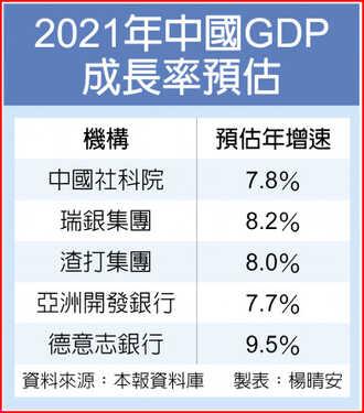 陸GDP超美時間表 疫外提前