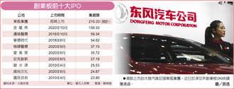 創業板最大 東風IPO集資210億人民幣