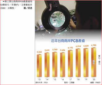 TPCA:雙板領頭 台灣PCB火熱