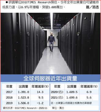 調研:全球伺服器明年再增5.6%