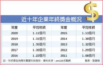 薪酸!平均年終1.11個月 九年新低