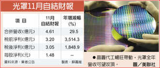 金融資產評價增 光罩11月獲利嗨