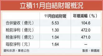 立積11月自結獲利 年增4.7倍