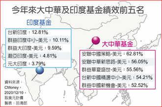 亞洲經濟回春 中印股市看旺