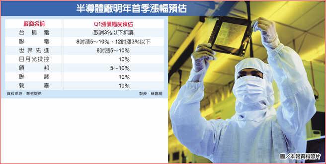 半導體廠明年首季漲幅預估